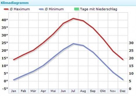 Klima in Las Vegas, Quelle: Wetterkontor.de