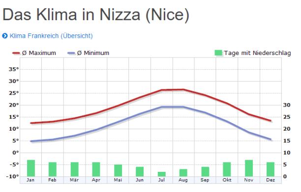 Klima Diagramm für Nizza