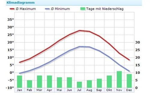 Klima Rimini, Quelle: Wetterkontor.de