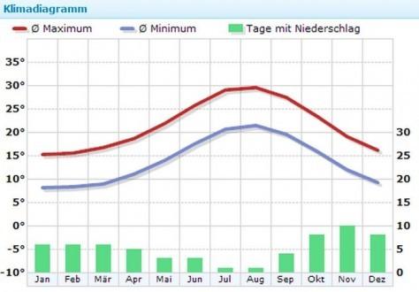 Klima auf Ibiza, Quelle: Wetterkontor.de