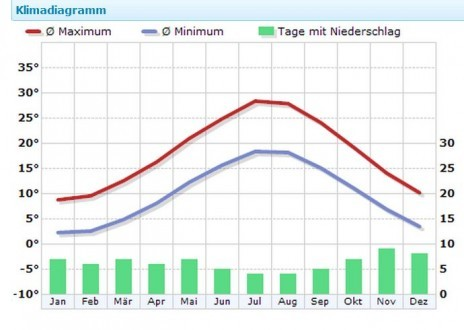 Klima in Krk, Quelle: Wetterkontor.de