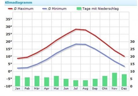 das Klima in Pag, Quelle: Wetterkontor.de