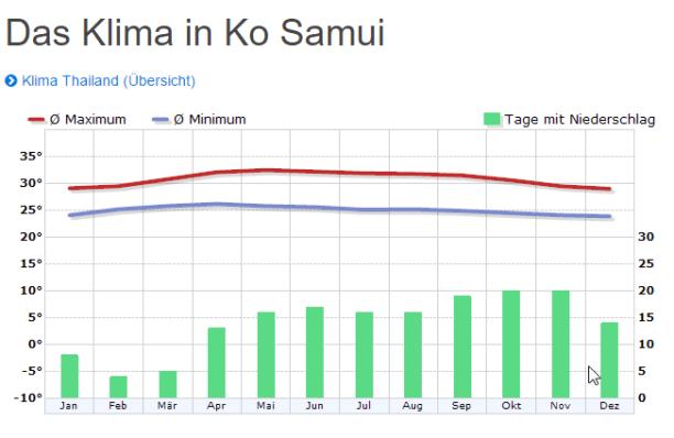 Klima Diagramm für Koh Samui