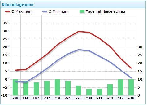 Klima am Sonnenstrand (Werte für das 25 km entfernte Burgas)