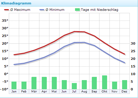 temperatur malgrat de mar, barcelona, wetter kontor.de
