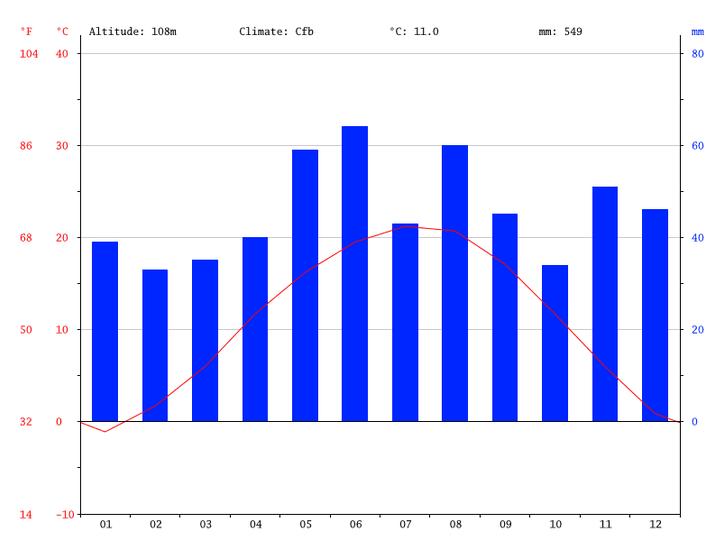 balaton-ungarn-klimadiagramm