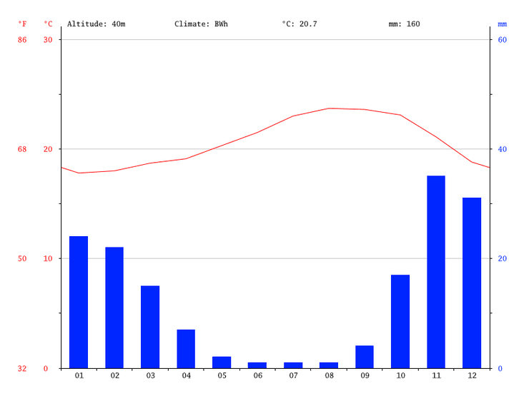 gran-canaria-spanien-klimadiagramm