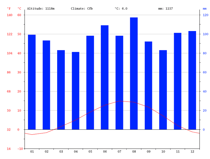 gstaad-schweiz-klimadiagramm