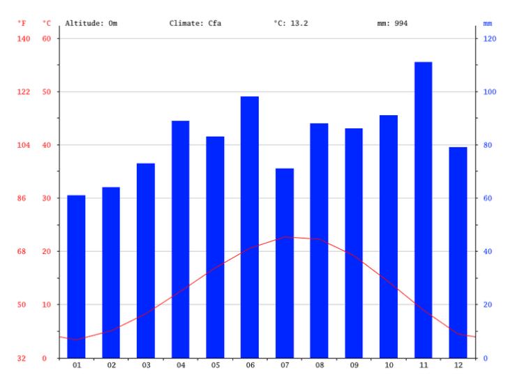 jesolo-italien-klimadiagramm