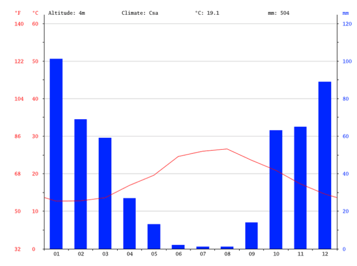 kreta-griechenland-klimadiagramm