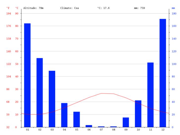 ios-griechenland-klimadiagramm