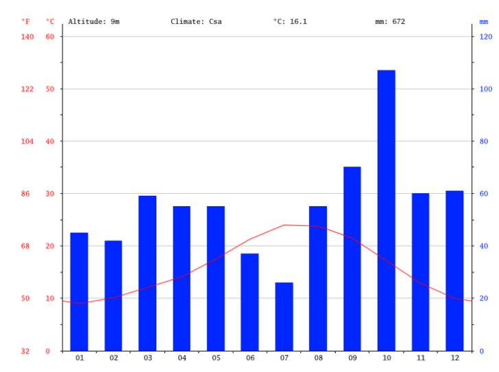 malgrat-de-mar-spanien-klimadiagramm