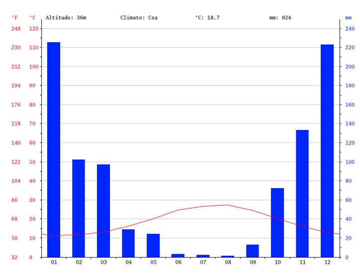 rhodos-griechenland-klimadiagramm
